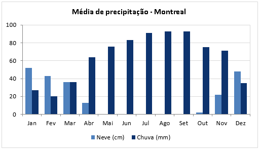 Media Precipitacao Montreal