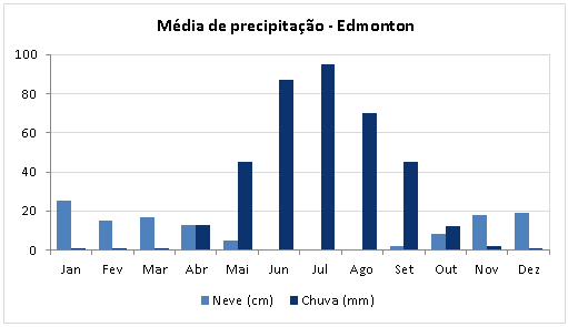 Precipitacao Media Edmonton