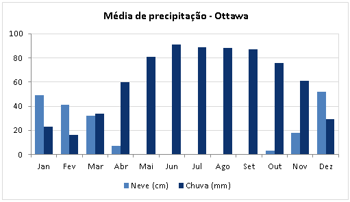Precipitacao Media Ottawa