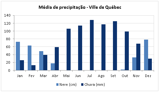 Precipitacao Media Quebec
