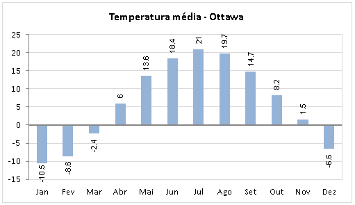 Temperatura Media Ottawa