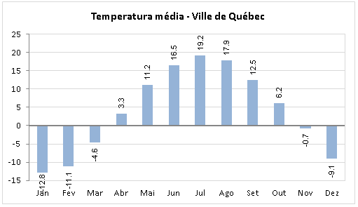Temperatura Media Quebec