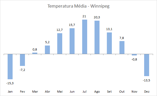 Imigração Canada - Temperatura Media Winnipeg